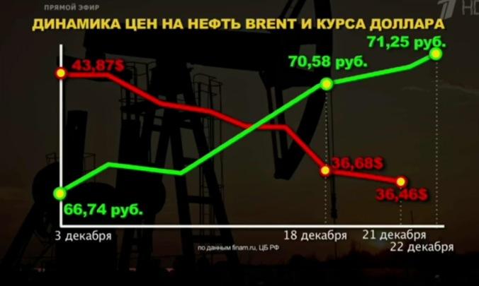 oil ruble