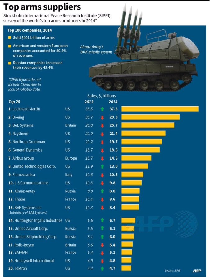 top arms suppliers AFP